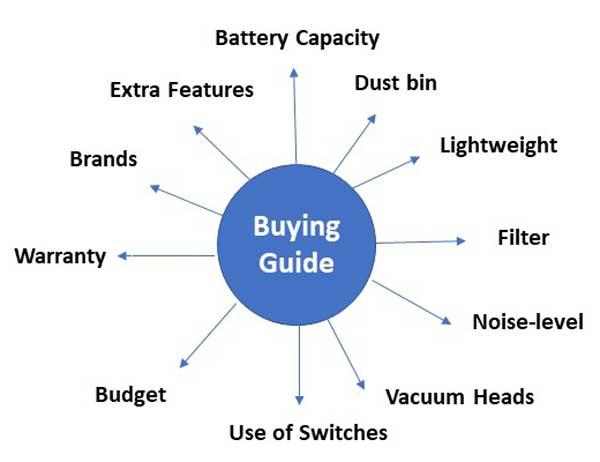 Cordless Vacuum Buying Guide